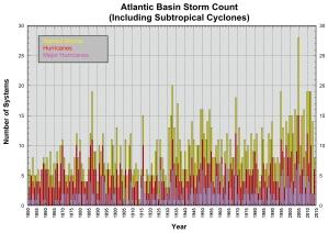 Atlantic_Storm_Count