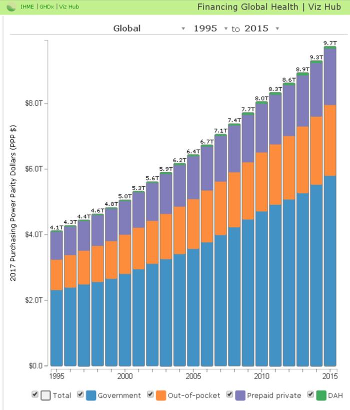 Global Health Spending